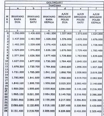 Daftar Tabel Kenaikan Gaji Anggota POLRI 2013