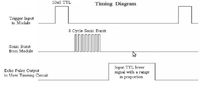 how to tell a faultt speed transducer
