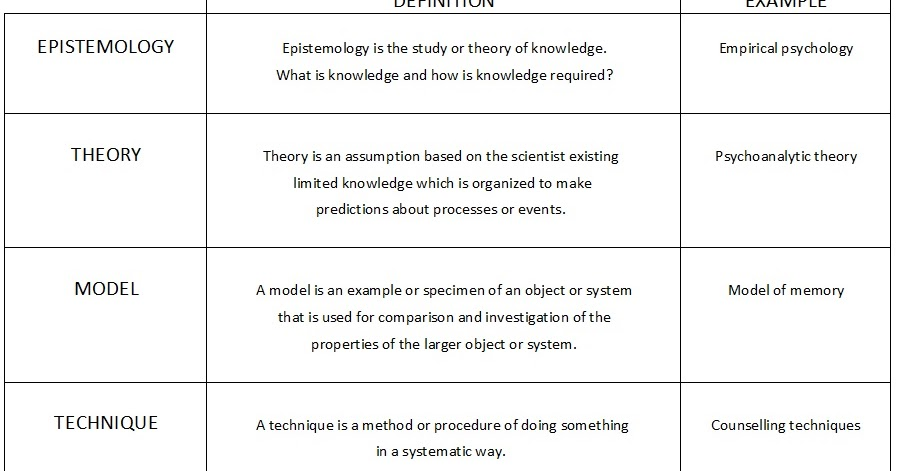 notes psychology epistemology definition Epistemology is the study of the nature of knowledge and how we acquire it learn why it's fundamental to understanding how and why we think modern epistemology generally involves a debate between rationalism and empiricism rationalists believe that knowledge is acquired through.