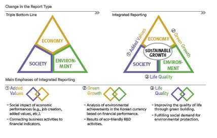a triple bottom line analysis of Managing the tensions at the intersection of the triple bottom line: a  on corporate sustainability: a content analysis of corporate sustainability reports.