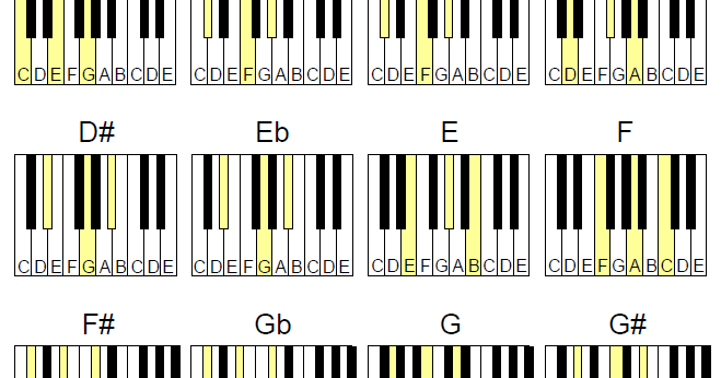 Perfect Asus4 Piano Chords Model Basic Guitar Chords For Beginners