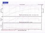 My R33 GT-R was Dyno'ed at 493 whp / 551.15 N·m of torque