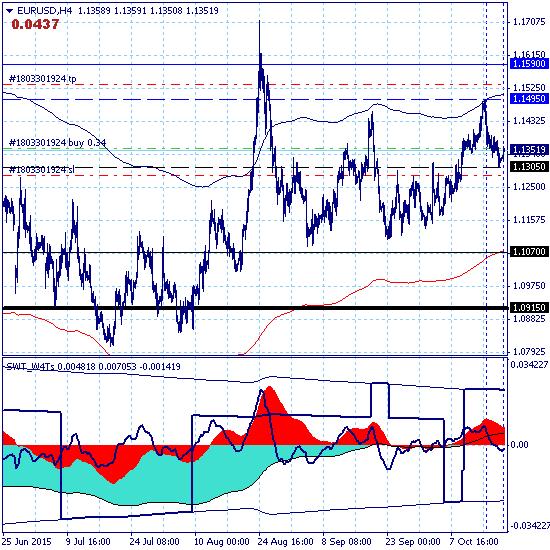 EURUSD – 20.10.15. Евро протестировал цель нисходящей коррекции 1.1305