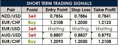 Short term forex trading signals