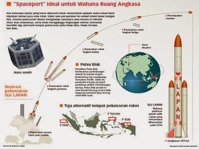 Langkah Awal LAPAN Meluncurkan Roket Menuju Mars