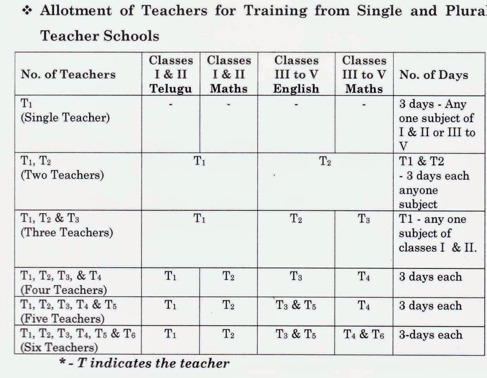 PRIMARY TEACHERS TRAININGS IN TELANGANA