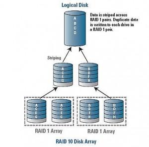 Windows Server 2012 Storage Space Part 2 Tech Notes
