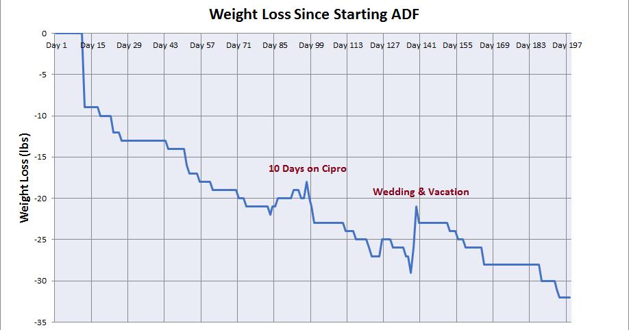 shimano sh r320 weight loss