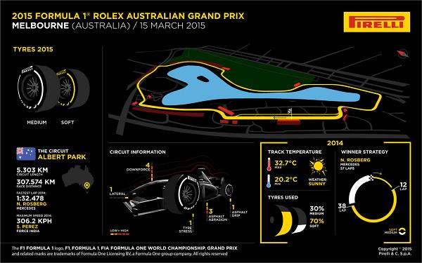 Ya comienza la temporada 2015 de la Fórmula 1
