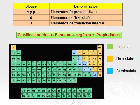 Fsica y qumica 3 y 4 de eso febrero 2016 tabla larga actual urtaz Image collections