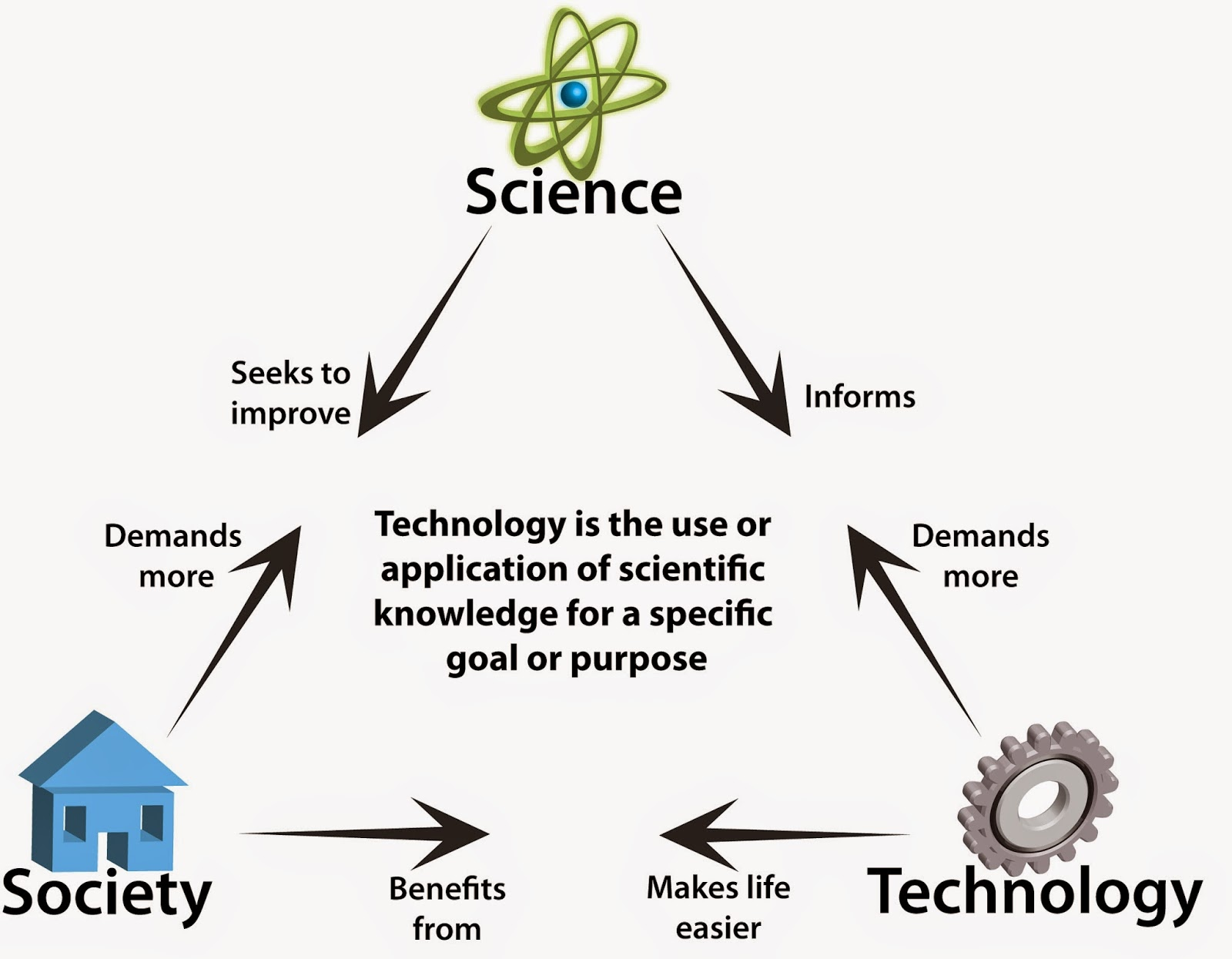 relationship of science in technology