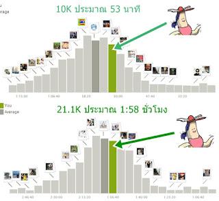 สถิติเทียบกับนักวิ่งหญิงอายุ 30-39 ปี ที่ใช้ endomondo