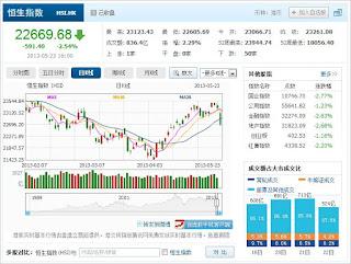 中国株コバンザメ投資 香港ハンセン指数20130523
