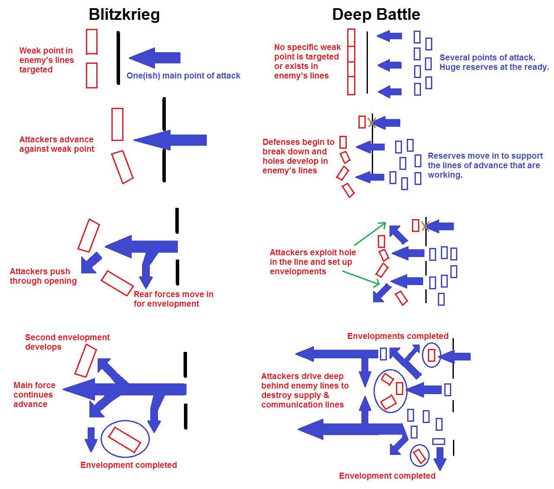 difference between blitzkrieg and deep battle
