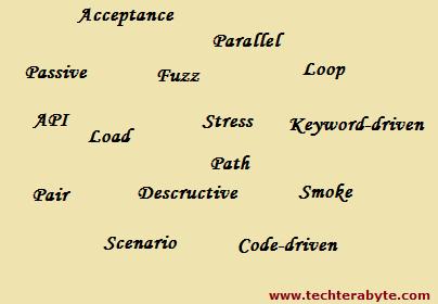 Testing Terminologies - Techterabyte
