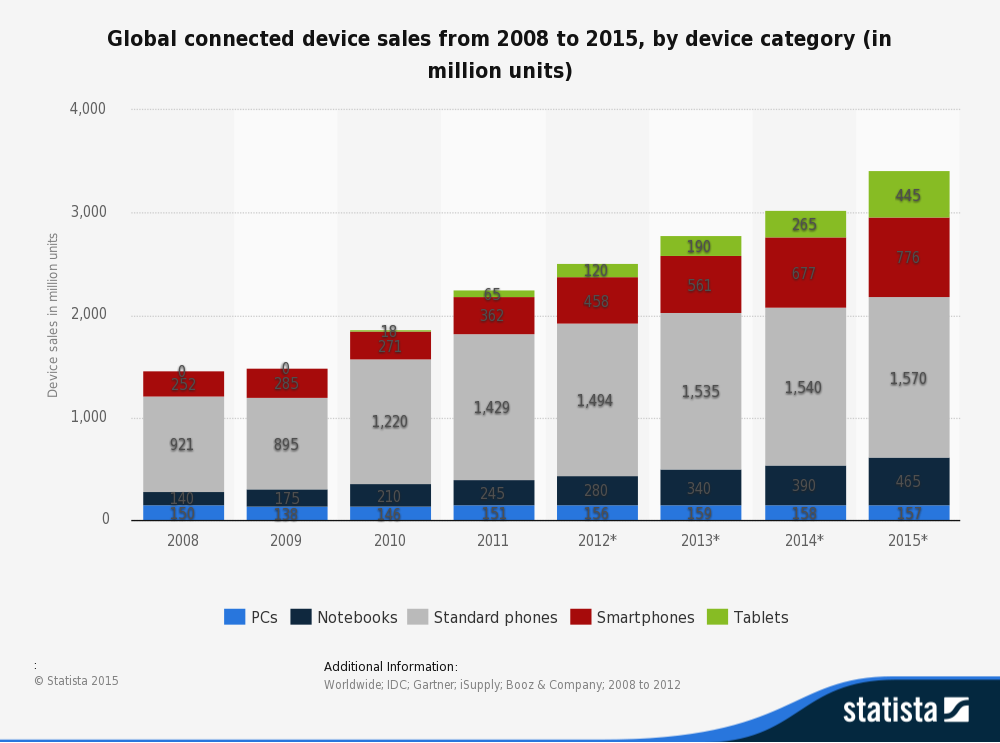 PC sales declines as tablet sales grow 500%