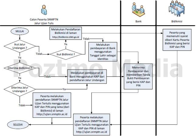 Cara Pendaftaran SNMPTN 2012