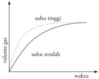 Grafik perubahan suhu terhadap laju reaksi