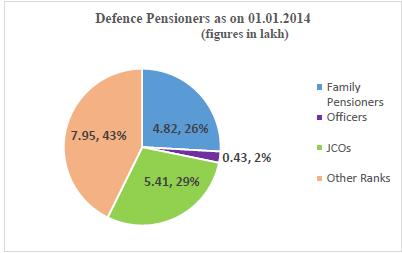 total+number+of+defence+pensioner