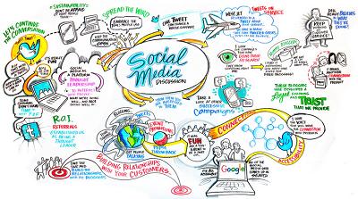 Youtube, Twitter, Google+, Facebook dan televisi
