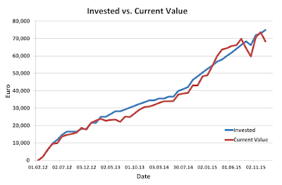 Invested, versus, Current, Value, December, 2015