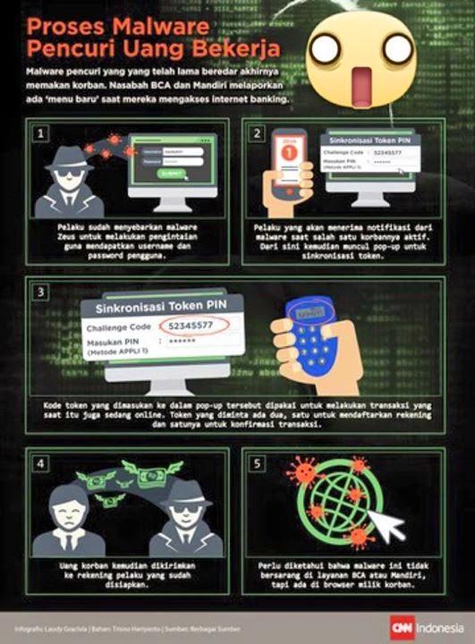 Pembajakan Internet Banking BCA - Singkronisasi TOKEN - Waspadalah