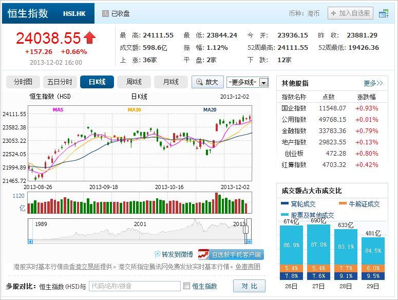 中国株コバンザメ投資 香港ハンセン指数20131202