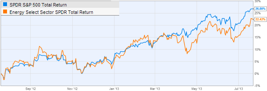 Equity markets are discounting the rally in crude oil – Sober Look