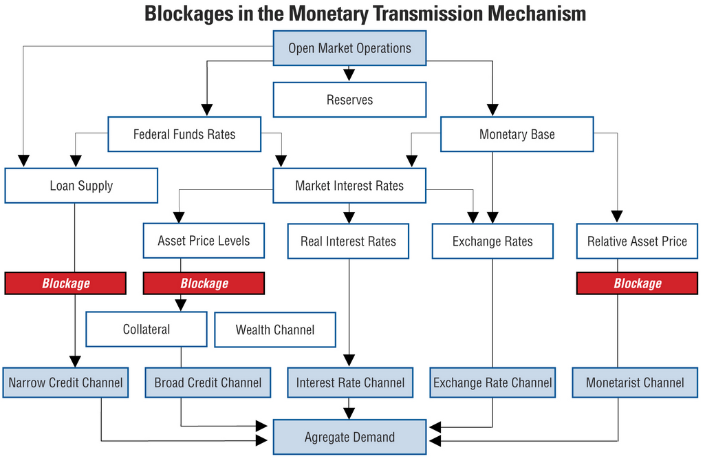 monetary policy transmission in india Monetary policy transmission is limited because of government control of public sector banks and administered interest rates, according to dr y v reddy, chairman of the 14th finance commission and former governor, reserve bank of india.