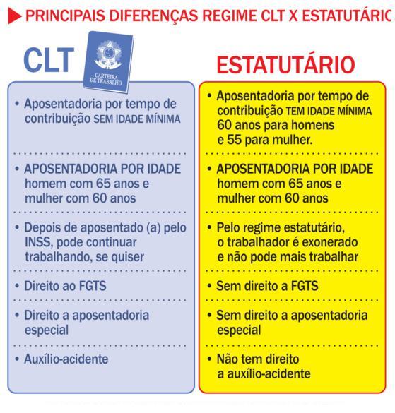GUARULHOS: MUDANÇA DE REGIME CLT PARA ESTATUTÁRIO ( VEJA O VÍDEO )