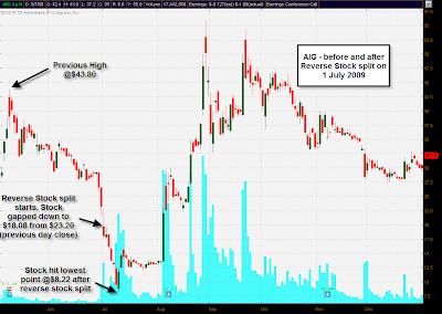Reverse stock split and options