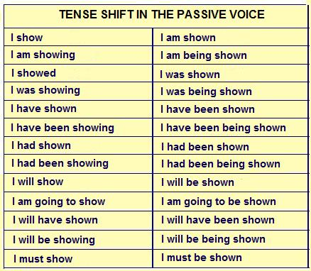 THE ENGLISH COFFER II: Passive Voice