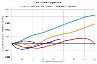 Public and Private Sector Payroll Jobs: Reagan, Bush, Clinton, Bush, Obama