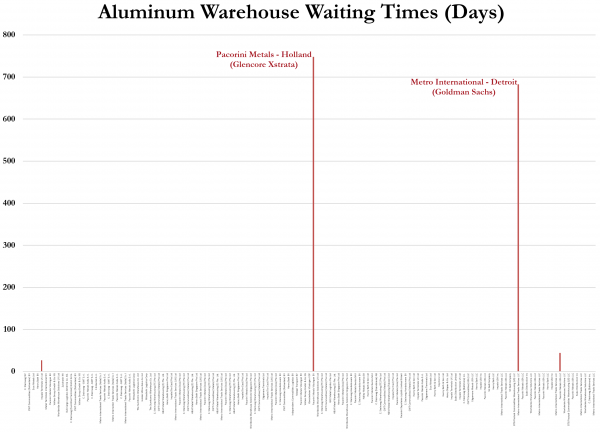Is Aluminum The Next Commodity To Crash?