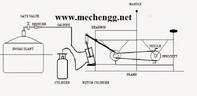 Manually Operated Biogas Filling  Machine