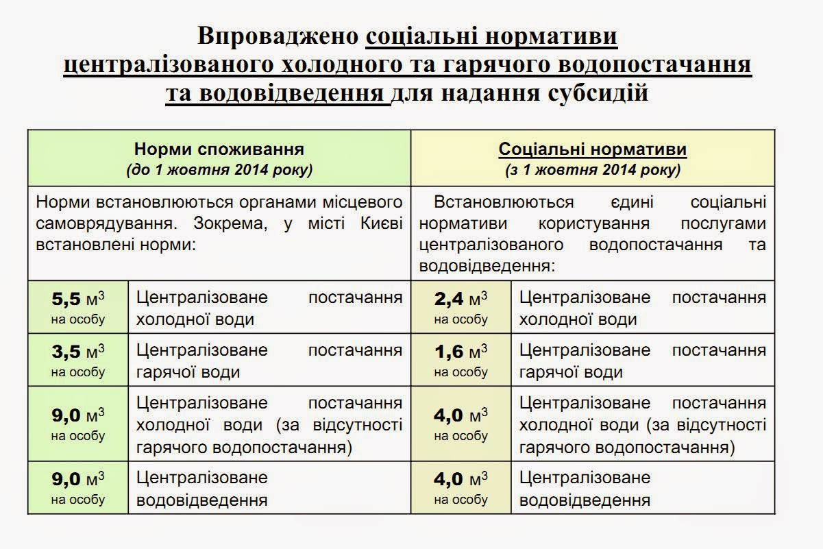 Схема расчёта субсидии