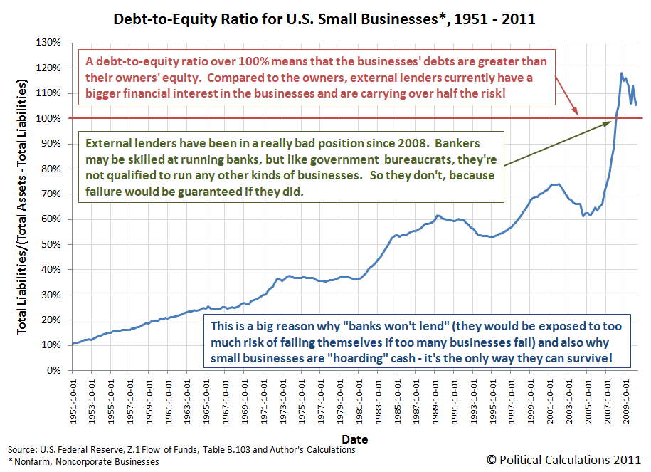Debt-to-Equity Ratio for U.S. Small Businesses, 1951-2011