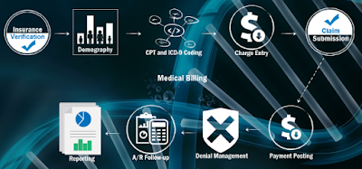 Medical Billing and Coding Services PA