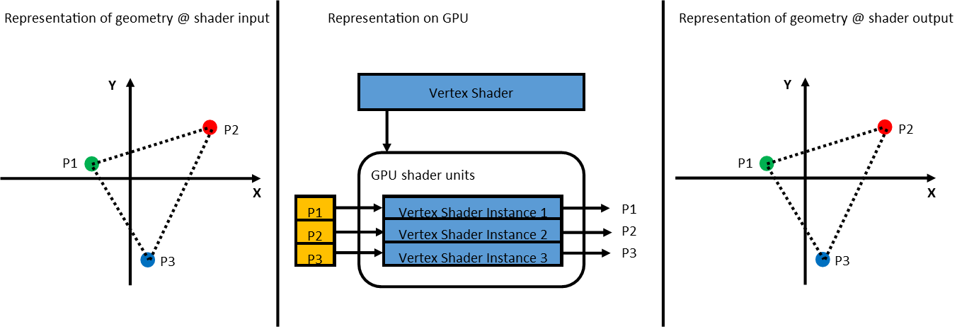 Figure 3: Clarification of shaders
