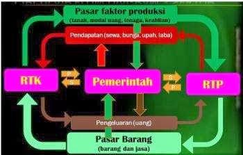 Mendeskripsikan circulair flow diagram dengan benar circulair flow diagram perekonomian tiga sektor ccuart Choice Image
