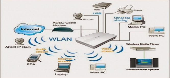 router wirless