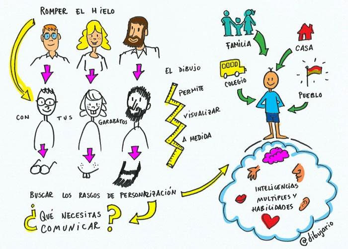 http://talleresreligion.smeducacion.es/taller-de-visual-thinking-en-logrono/