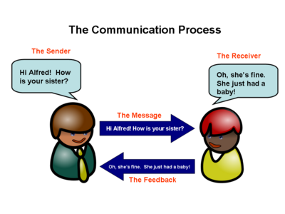 what is effective communication unit1 Part of effective communication is being able to adapt your communication to suit your audience, this is important as not everyone is going to speak/act and communicate the same meaning you have to alter your communication skills to best suit the person you are talking to and an example of this is adapting to someone of a different culture and addressing them how their culture addresses people.