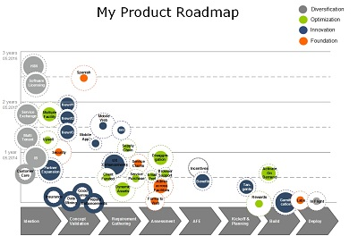 Roadmap template, copyright Wes Royer & Product Fencing