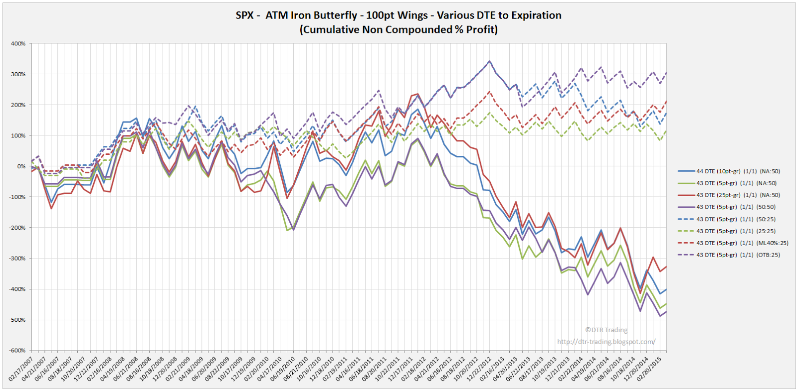 Iron Butterfly Dynamic Exit Equity Curves SPX 43 DTE 100 Point Wing Widths