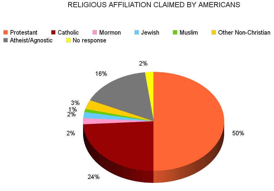 the united states and its religious beliefs First amendment: an overviewthe first amendment of the united states constitution protects the right to freedom of religion and freedom of expression from government interference.