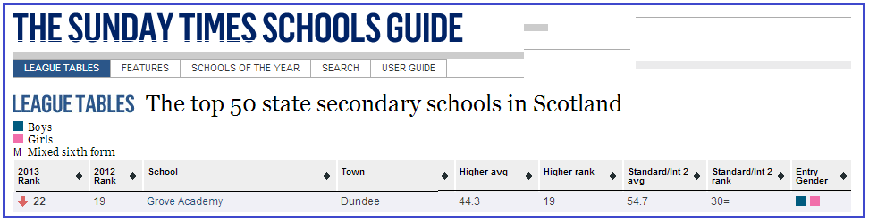 Grove Academy in Broughty Ferry, Dundee, Sunday Times List of Top 50 State School in Scotland January 2014