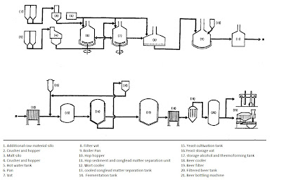 Beer production process with flow chart