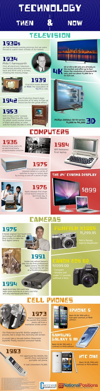 https://files.cablewholesale.com/images/infographics/infographic_wireframe_cablewholesale_aug2013_lrg.jpg