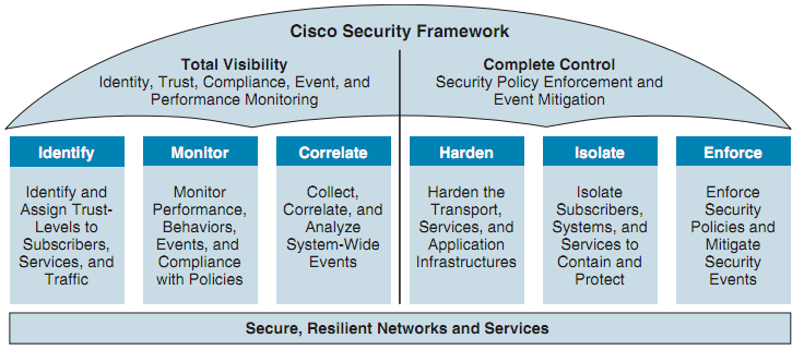 CISCO: Network Security Baseline - [Review]